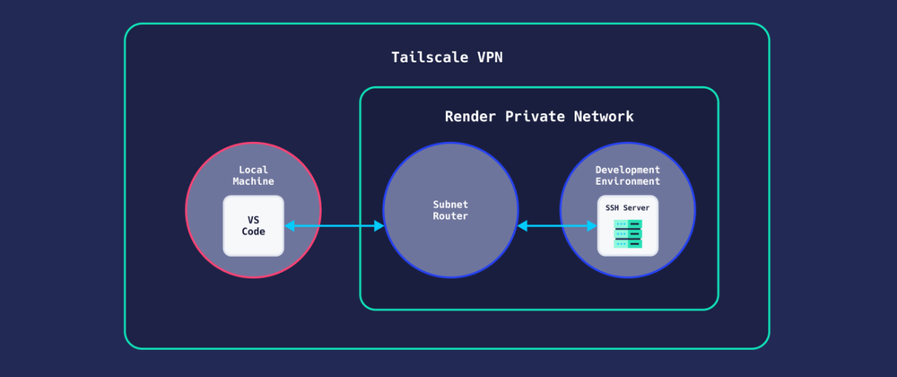 Cover image for Host a Dev Environment on Render with VS Code and Tailscale